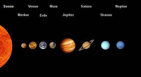 Planeten Unseres Sonnensystems Merkspr 252 Che F 252 R